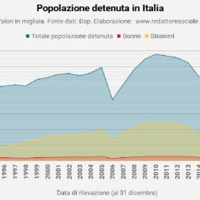Situazione carceri italiane al 31 agosto 2021